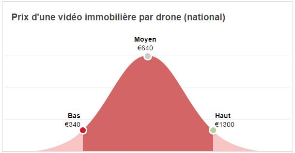 drone camera comment ça marche